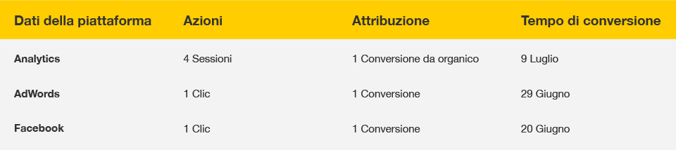 conversioni-google-analytics-vs-facebook-analytics