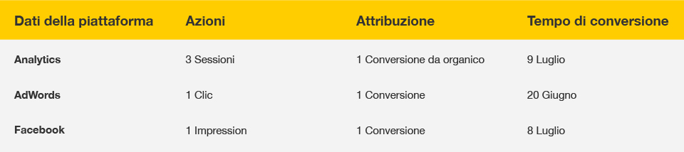 perche-conversioni-facebook-diverse-da-google-analytics